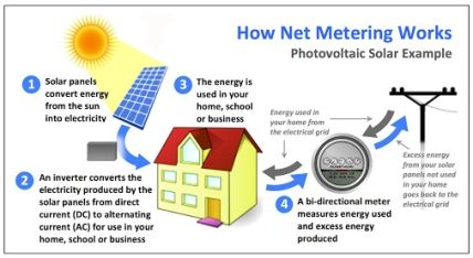 How Net Metering Works.